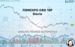 FERREXPO ORD 10P - 每日