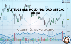 HASTINGS GRP. HOLDINGS ORD GBP0.02 - Ежедневно