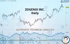 ZOGENIX INC. - Daily