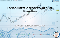 LONDONMETRIC PROPERTY ORD 10P - Diário