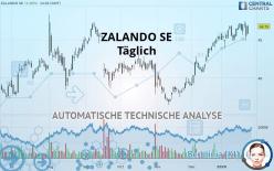 ZALANDO SE - Täglich
