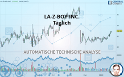 LA-Z-BOY INC. - Diário