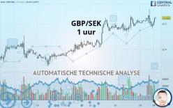 GBP/SEK - 1 uur