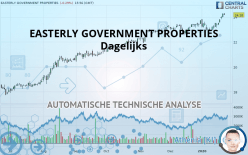 EASTERLY GOVERNMENT PROPERTIES - Dagelijks