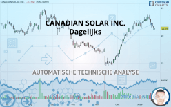CANADIAN SOLAR INC. - Dagelijks