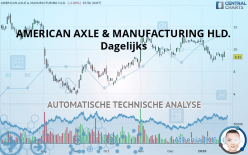 AMERICAN AXLE & MANUFACTURING HLD. - Diário