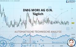 DMG MORI AG O.N. - Täglich