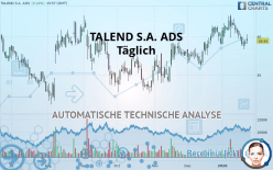 TALEND S.A. ADS - Täglich