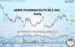 AERIE PHARMACEUTICALS INC. - Daily