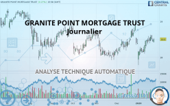 GRANITE POINT MORTGAGE TRUST - Journalier