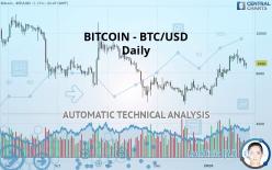 BITCOIN - BTC/USD - Päivittäin
