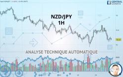 NZD/JPY - 1 tim