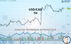 USD/CAD - 1 tim