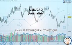 USD/CAD - Dagligen