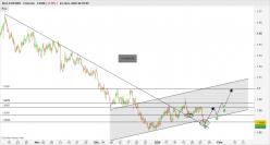 EUR/NZD - 4 tim