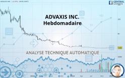 ADVAXIS INC. - 每周