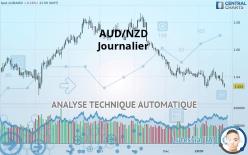 AUD/NZD - Dagligen