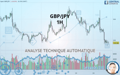 GBP/JPY - 1 tim