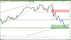 S&P 500 - 1H