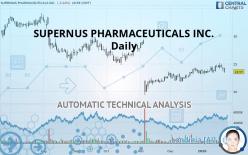 SUPERNUS PHARMACEUTICALS INC. - Daily
