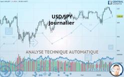 USD/JPY - 每日