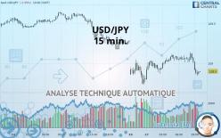 USD/JPY - 15 分钟