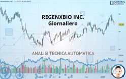 REGENXBIO INC. - Giornaliero