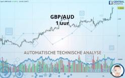 GBP/AUD - 1 uur