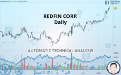 REDFIN CORP. - Daily