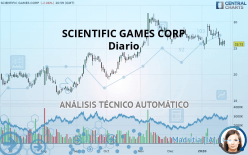 SCIENTIFIC GAMES CORP - Dagligen