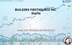 BUILDERS FIRSTSOURCE INC. - Dagligen