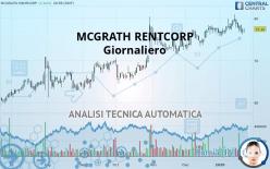 MCGRATH RENTCORP - 每日