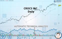 CROCS INC. - 每日