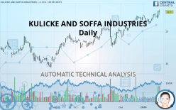 KULICKE AND SOFFA INDUSTRIES - 每日