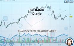 BEFIMMO - Diario