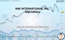 WW INTERNATIONAL INC. - 每日