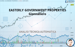 EASTERLY GOVERNMENT PROPERTIES - Giornaliero