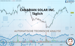 CANADIAN SOLAR INC. - 每日