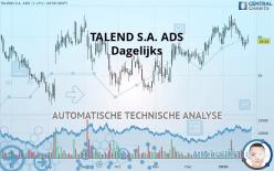 TALEND S.A. ADS - 每日