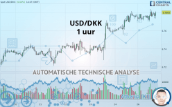USD/DKK - 1H