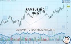 RAMBUS INC. - Daily