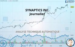 SYNAPTICS INC. - Ежедневно