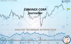 LUMINEX CORP. - Ежедневно