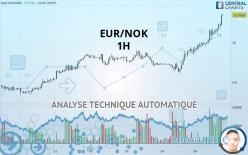 EUR/NOK - 1 小时