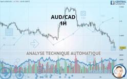 AUD/CAD - 1 小时