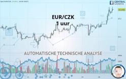 EUR/CZK - 1 小时