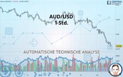 AUD/USD - 1 小时