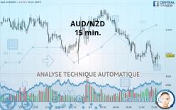 AUD/NZD - 15 分钟