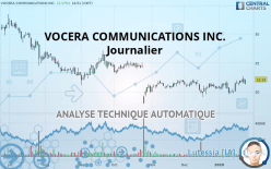 VOCERA COMMUNICATIONS INC. - Journalier