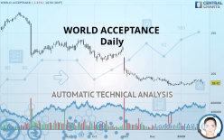 WORLD ACCEPTANCE - Daily